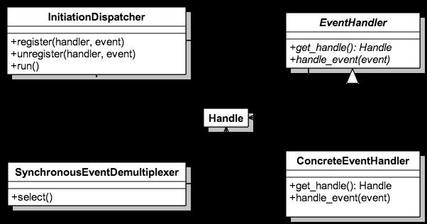 Reactor - Class Diagram