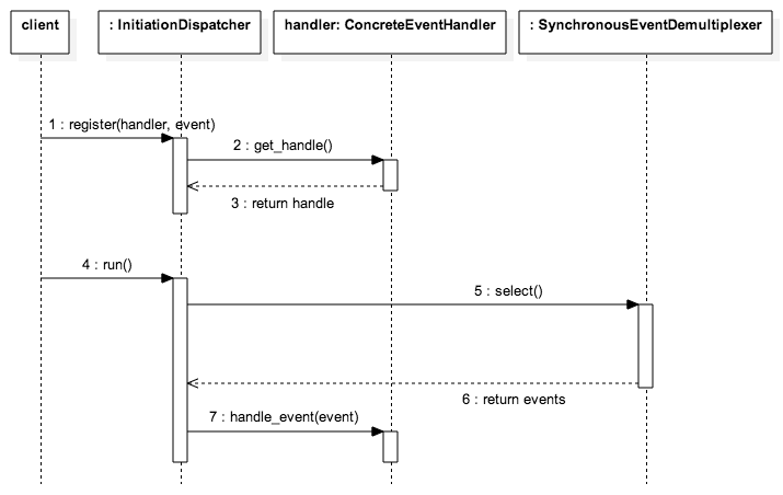 Reactor - Sequence Diagram